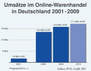 Umsätze im Online-Warenhandel in Deutschland 2001 - 2009