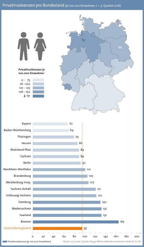 Einwohner Niedersachsen